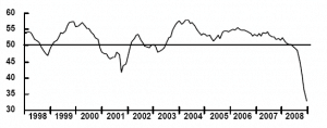 Indice PMI JPMorgan
