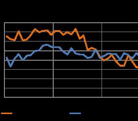 Indice di fiducia dei clienti del noleggio e delle imprese italiane
