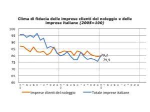 Sentiment Noleggio_Gennaio_2013_Fiducia_Clienti