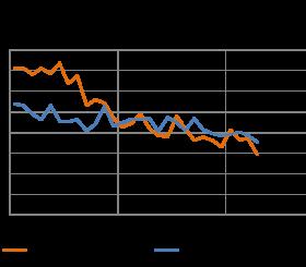 Indice di fiducia dei clienti del noleggio - Aprile 2013