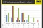 IPAF, 53 incidenti segnalati nel 2013