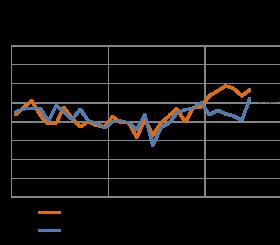 Fiducia dei clienti del noieggio - Giugno 2014