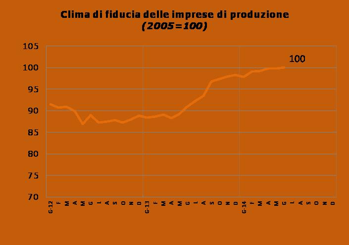 Fiducia dei clienti del noleggio - Produzione - Giugno 2014