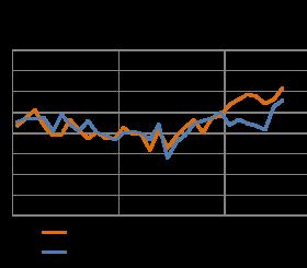 Fiducia dei clienti del noleggio - Luglio 2014