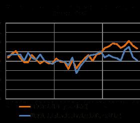 Clima di fiducia dei clienti del noleggio - Settembre2014