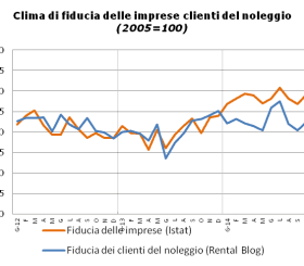 Sentiment dei clienti del noleggio e delle imprese italiane a Novembre 2014