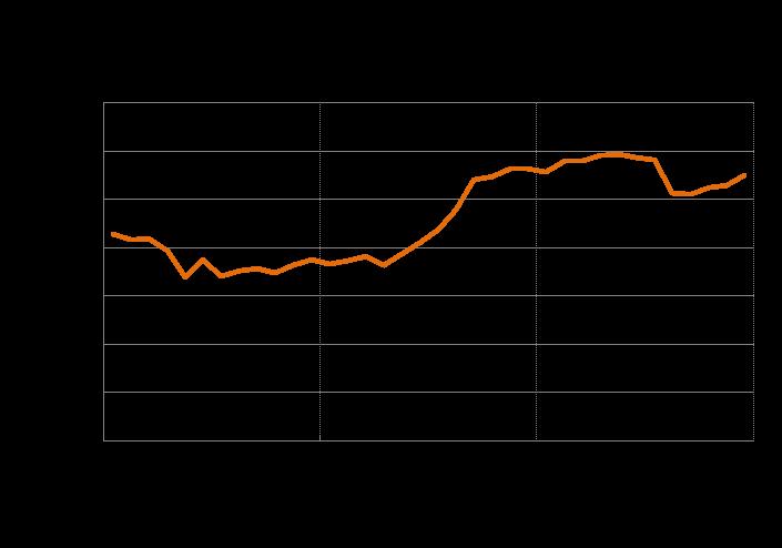 Sentiment delle imprese di produzione a dicembre 2014, calcolato dall'Istat