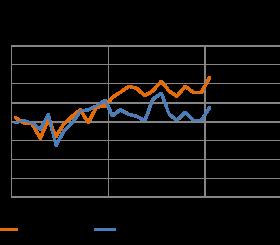 A Gennaio 2015 migliora molto il clima di fiducia delle imprese clienti del noleggio