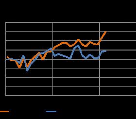 Sale ancora a febbraio 2015 il sentiment dei clienti del noleggio, e delle imprese in generale