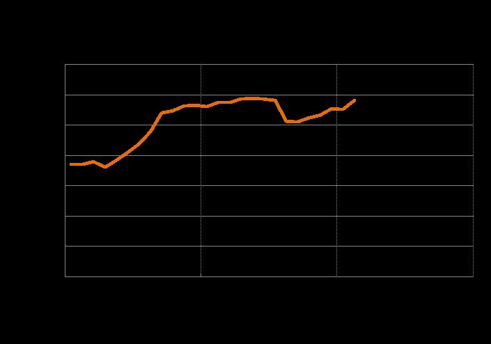 Sale ancora a Febrraio 2015 l'indice di fiducia delle imprese manifatturiere