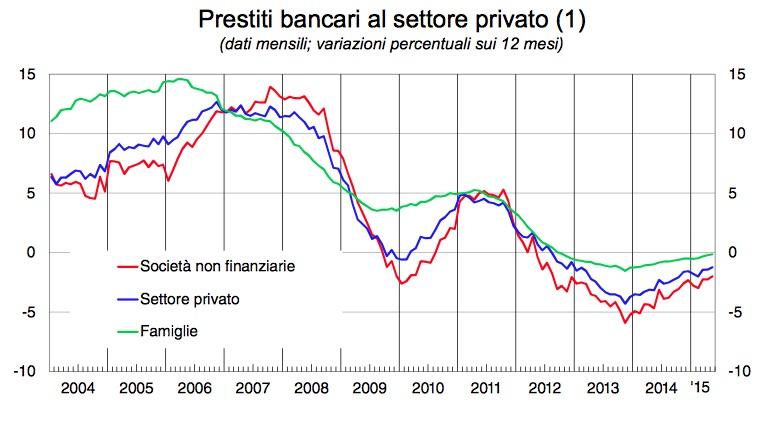 Andamento dei prestiti bancari in Italia