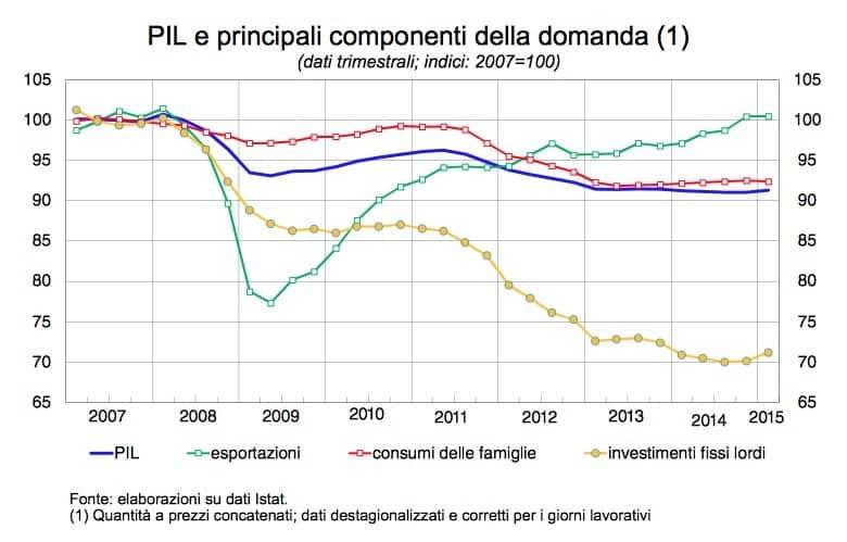 L'andamento del PIL italiano