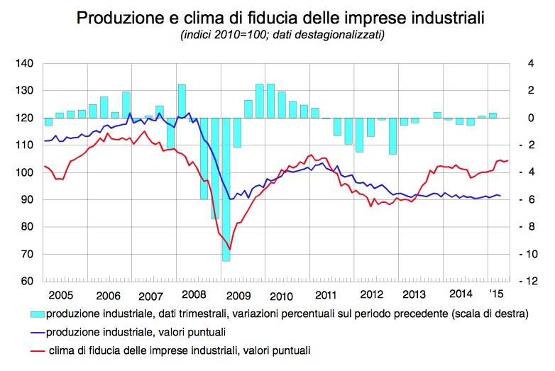 Produzione e clima di fiducia industria italiana