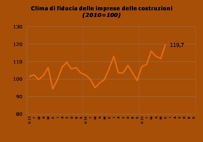 Clima di fiducia delle imprese di costruzione a giugno 2015