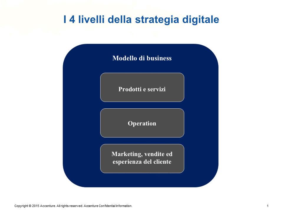 I 4 livelli di una strategia digitale per le aziende