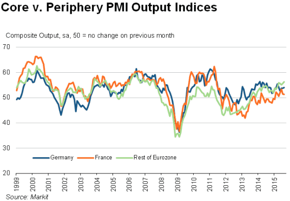 Andamento dell'indice PMI nei principali paesi
