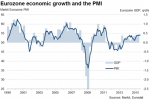L'Europa cresce, nonostante tutto