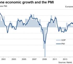 Il grafico mostra la correlazione tra l'indice PMI e la crescita del PIL
