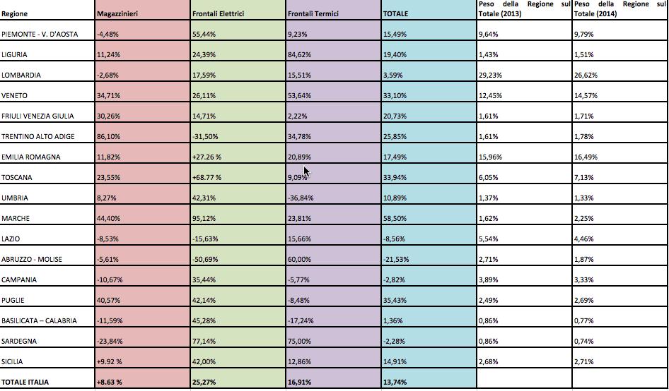 Mercato a livello regionale – Confronto Ordini 2014/2013