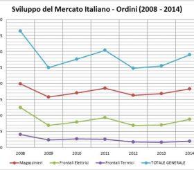 Sviluppo mercato italiano