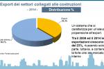 Cresce lentamente la fiducia per il settore costruzioni