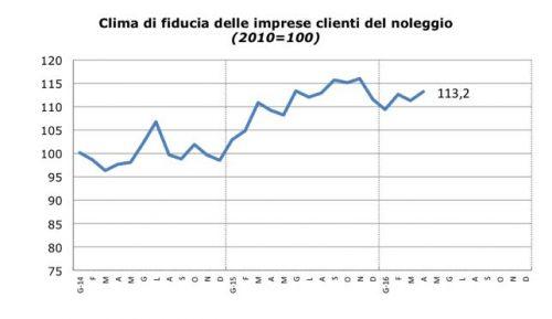 Fonte: Elaborazioni Rental Blog su dati Istat