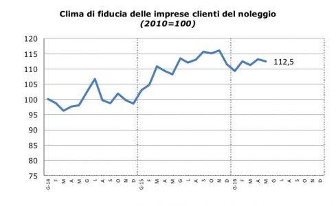 Fonte: elaborazione su dati Istat