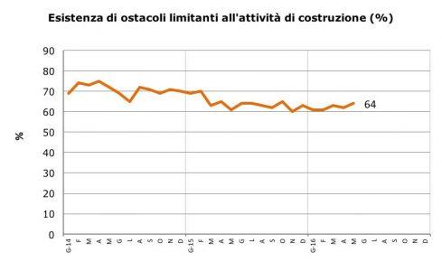 Fonte: Istat