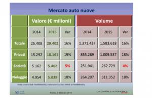 mercato auto nuove
