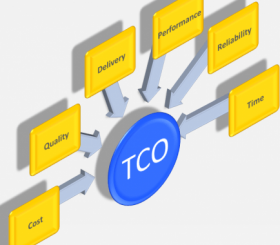 TCO anche nel noleggio a lungo termine