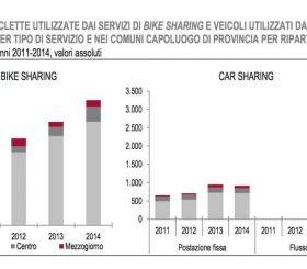 Indagine Istat sulla mobilità condivisa