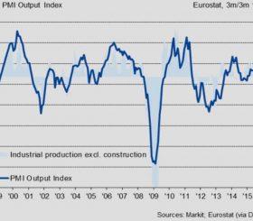 Indice PMI Eurozona trimestrale