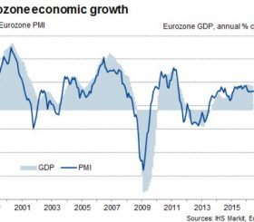 Indice Markit PMI e andamento del PIL in Europa