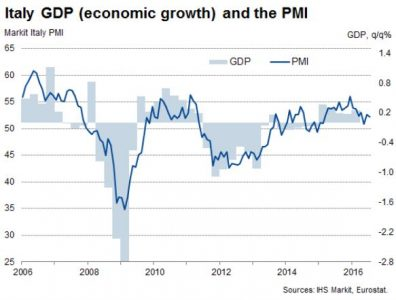 Indice Markit PMI e andamento del PIL in Italia