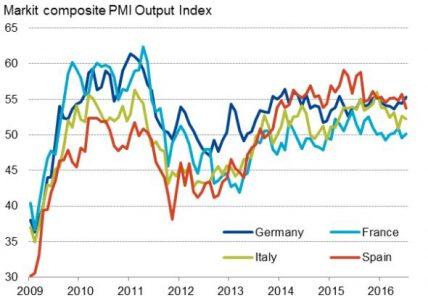 Indice Markit PMI nei principali paesi europei