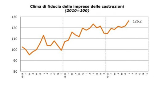 Sentiment delle imprese edili italiane - Luglio 2016