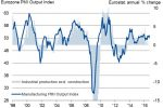 Rallenta ancora la crescita del settore produttivo europeo