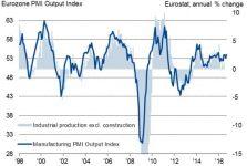 Andamento degli indici PMI e della produzione industriale