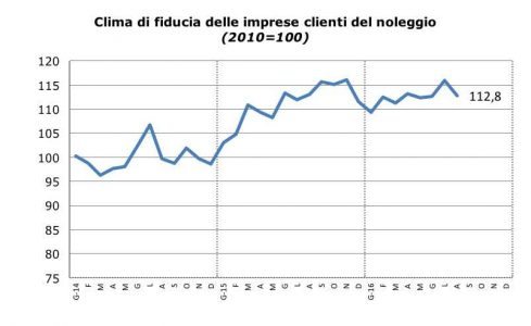 Clima di fiducia delle imprese clienti del noleggio ad agosto 2016