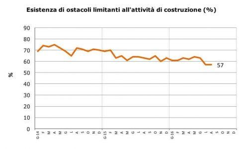 Percentuale di aziende di costruzione che denuncia la presenza di ostacoli che limitano la propria attività ad agosto 2016.
