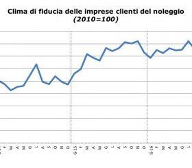 Clima di fiducia dei clienti del noleggio a settembre 2016