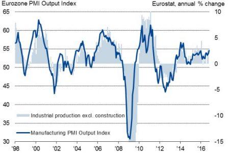 PIL e indice PMI eurozona novembre 2016