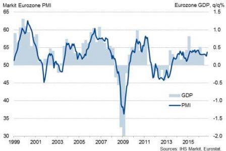 Andamento del PIL e dell'indice PMI nella zona euro