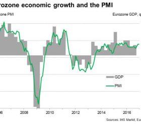 Aggiornamento PMI Europa dicembre 2016