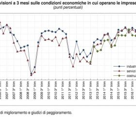 Condizioni economiche delle imprese - Dicembre 2016