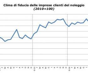 Sentiment dei clienti del noleggio in Italia a Dicembre 2016