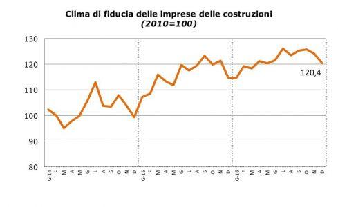 Sentiment delle imprese di costruzione in Italia a Dicembre 2016