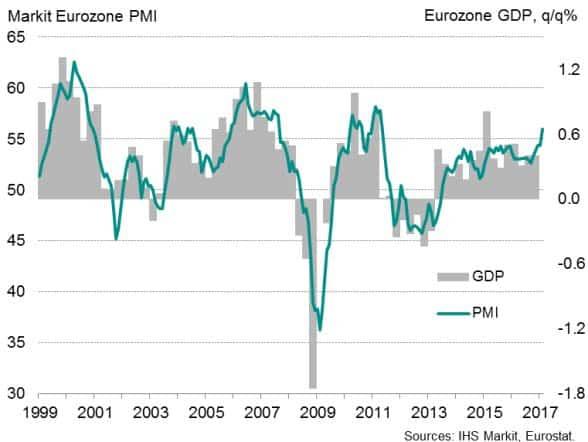 Andamento del PIL e dell'indice PMI in Europa