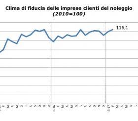 Sentiment dei clienti del noleggio in Italia a Gennaio 2017