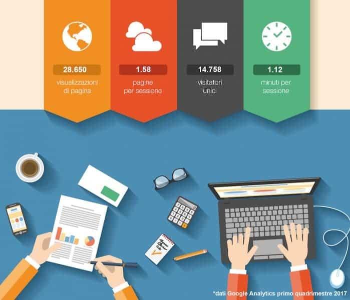 Dati Traffico Rental Blog 2107